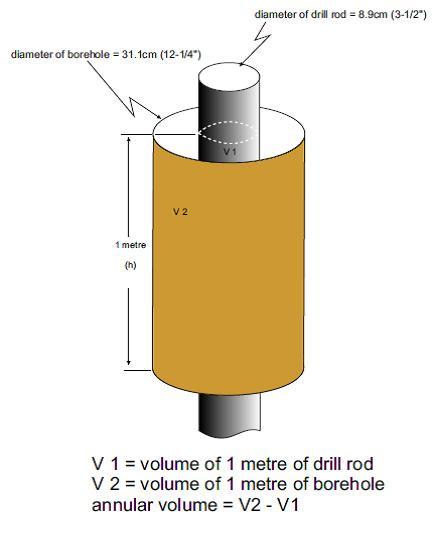calculating annular volume