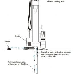 Conventional Rotary Drilling